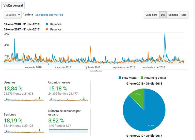 Visitas del año 2018 en la web www.egoibarra.eus: 24.605  visitantes con más de 34.000 sesiones