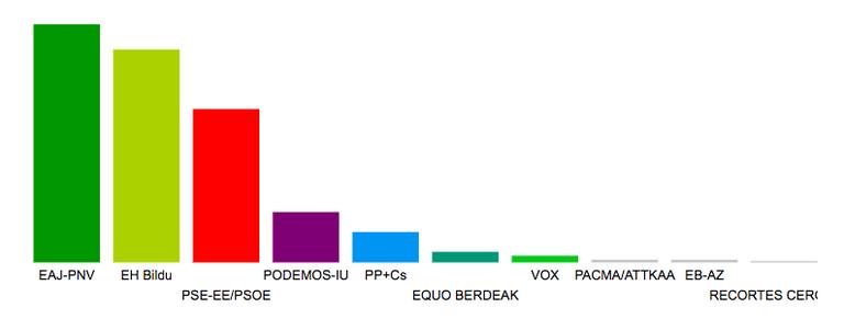 Imagen de los resultados en Eibar en las Elecciones al Parlamento Vasco 2020.