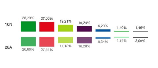 EAJ-PNV, vencedor en Eibar en las Elecciones Generales del 10-N