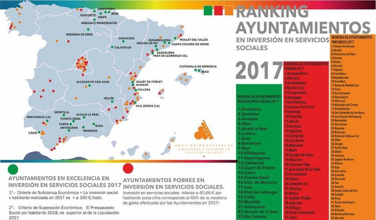 Eibar se sitúa, por segundo año consecutivo, en los primeros puestos del ranking estatal de ayuntamientos en inversión social