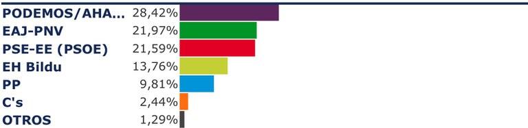 Podemos / Ahal Dugu-IU-EQUO vence en Eibar en las Elecciones Generales 2016