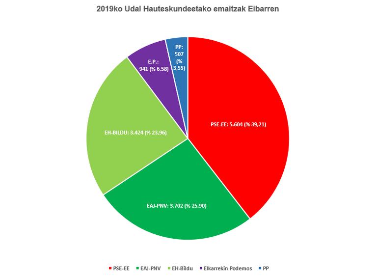 PSE-EE izan da garaile Eibarren 2019ko Udal hauteskundeetan